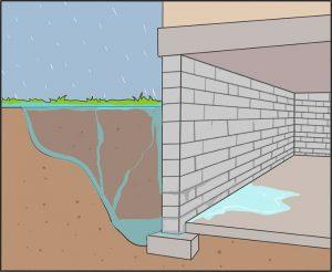 Infiltration d'eau
